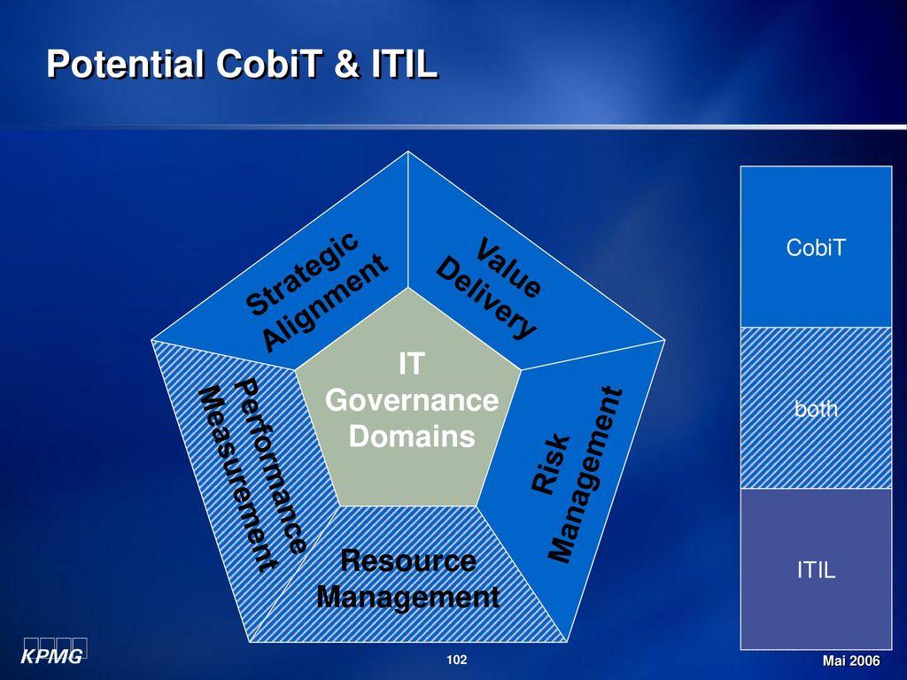 Potential CobiT & ITIL Strategic Alignment Value Delivery Management