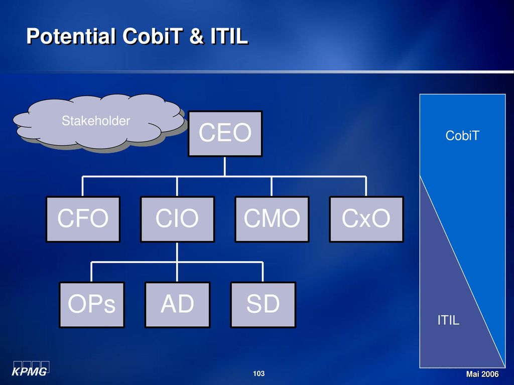 Potential CobiT & ITIL Stakeholder CobiT ITIL