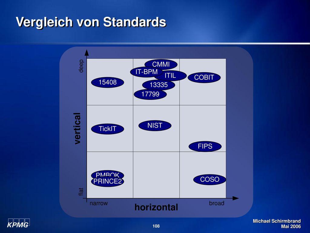 Vergleich von Standards