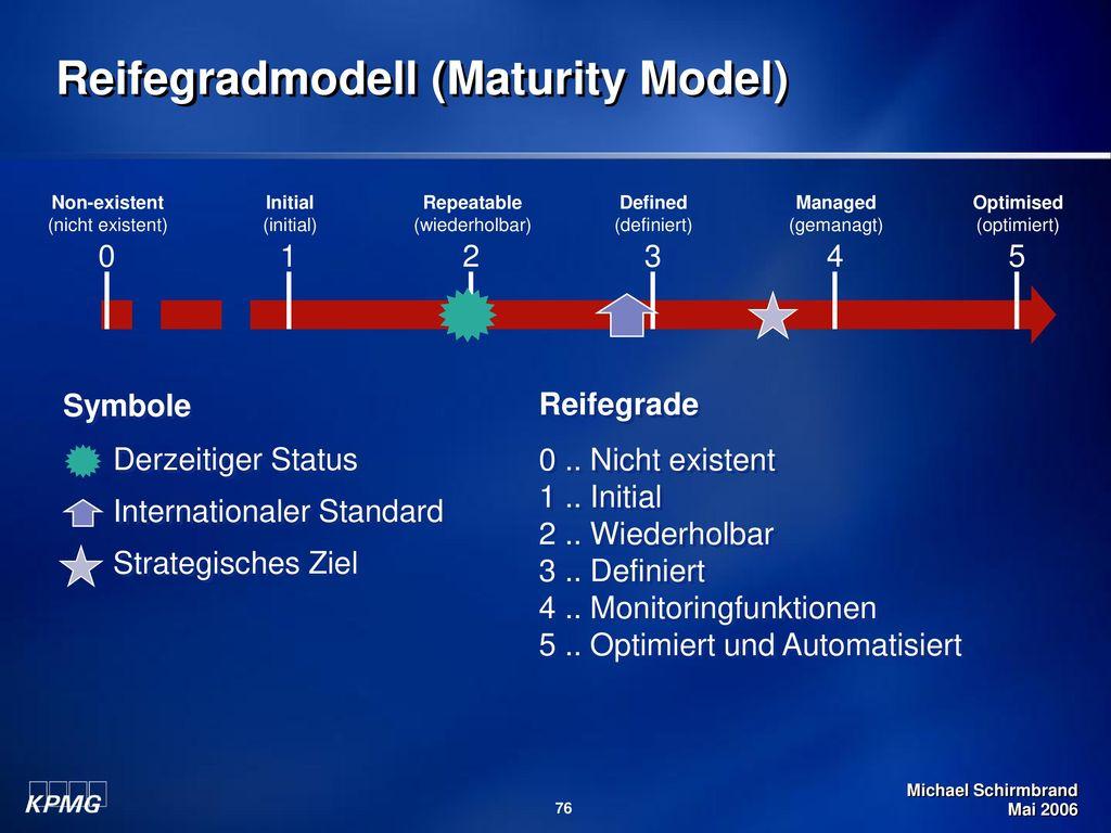 Reifegradmodell (Maturity Model)