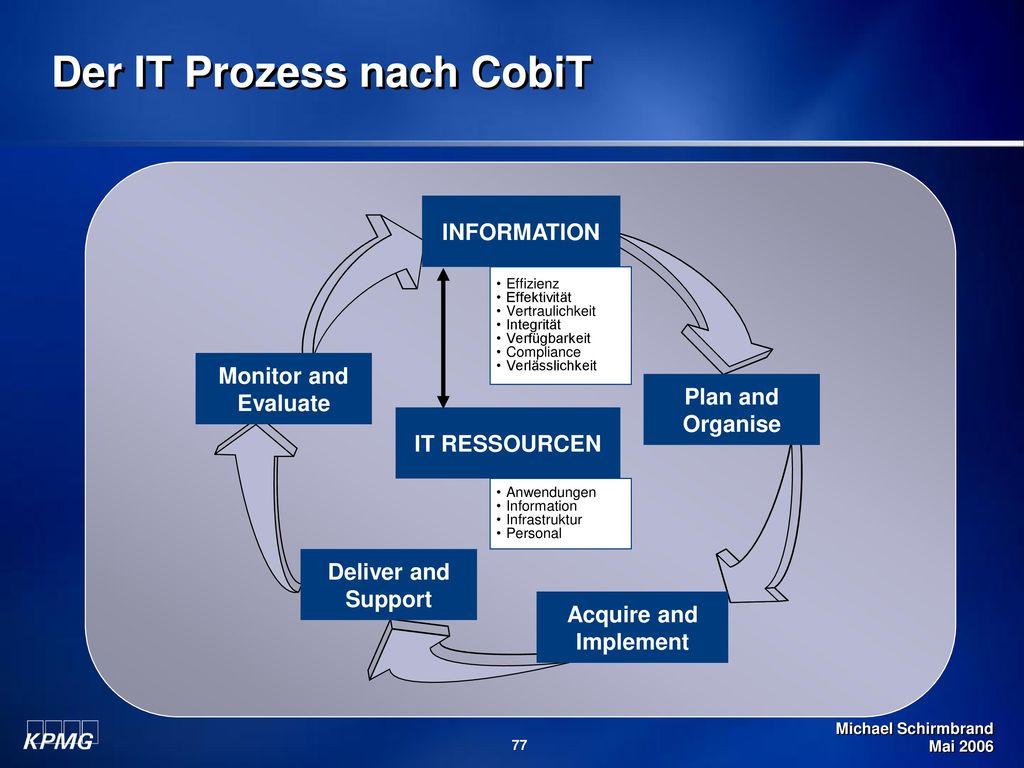 Der IT Prozess nach CobiT