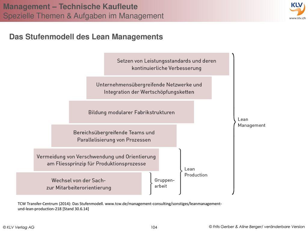 Das Stufenmodell des Lean Managements