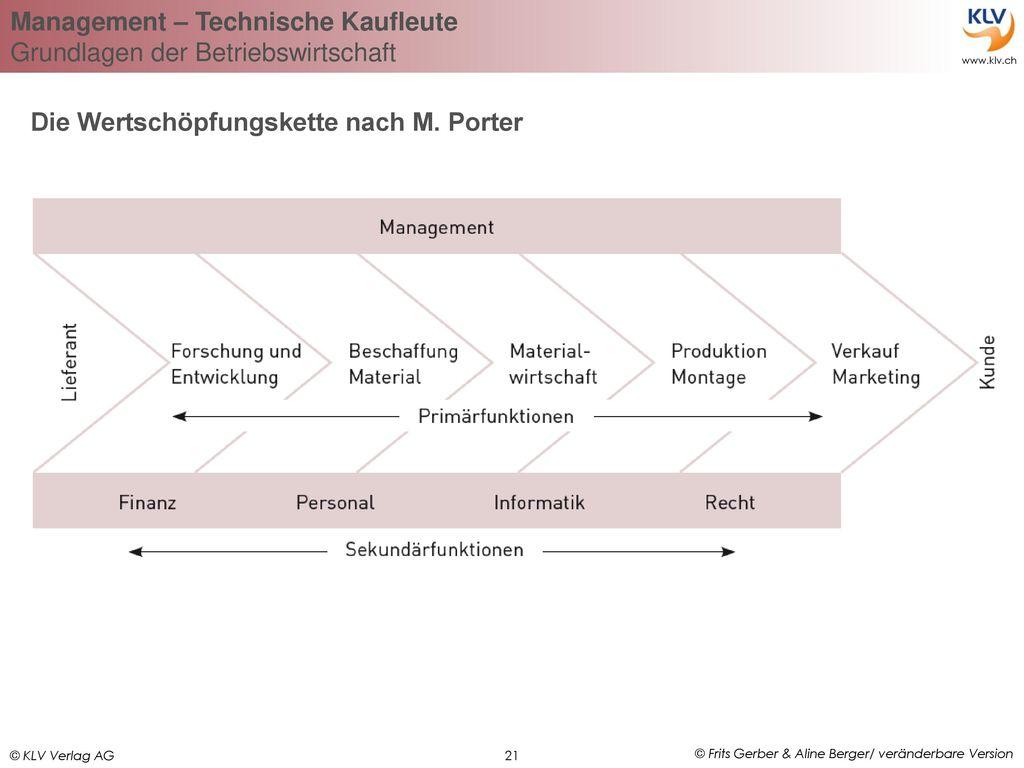 Charmant Powerpoint Vorlage Für Die Wertschöpfungskette Fotos ...
