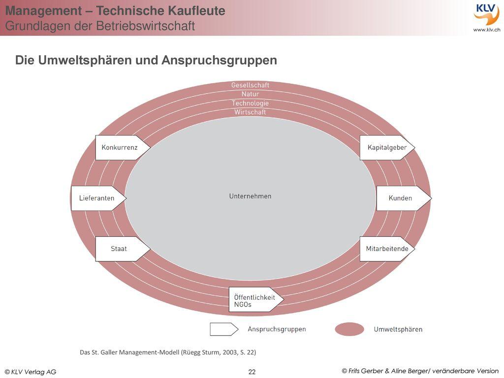 Die Umweltsphären und Anspruchsgruppen