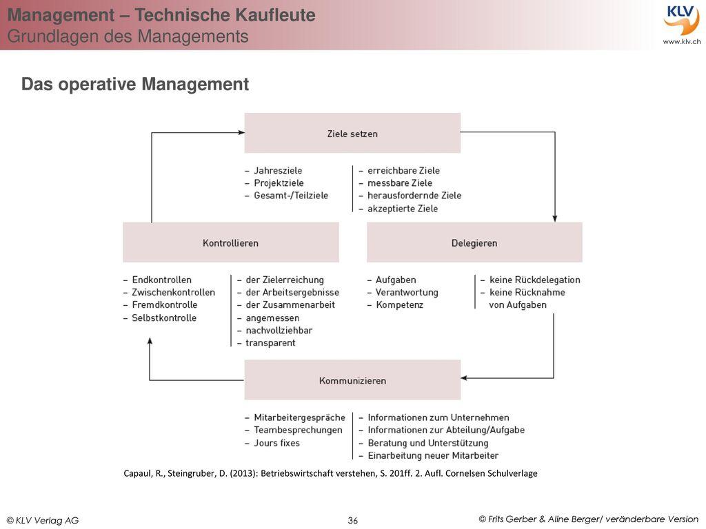 Das operative Management
