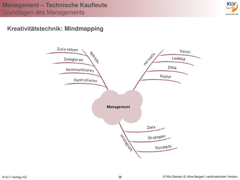 Kreativitätstechnik: Mindmapping