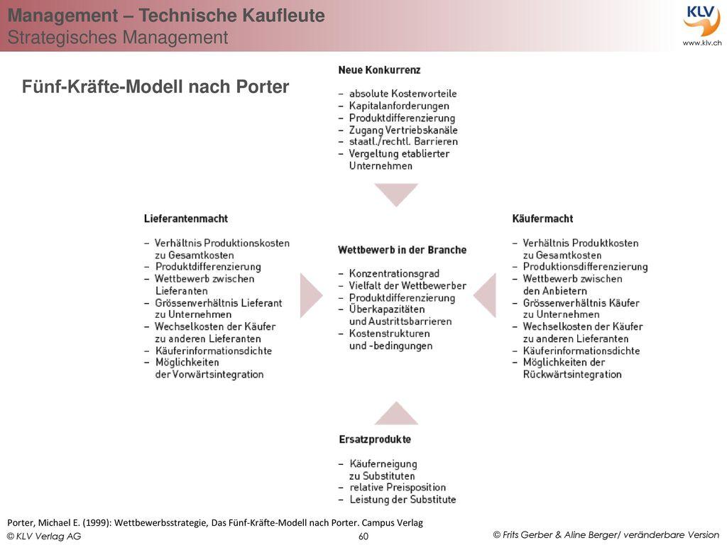 Fünf-Kräfte-Modell nach Porter