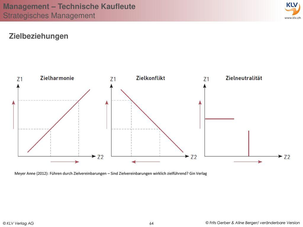 Zielbeziehungen Meyer Anne (2012): Führen durch Zielvereinbarungen – Sind Zielvereinbarungen wirklich zielführend.