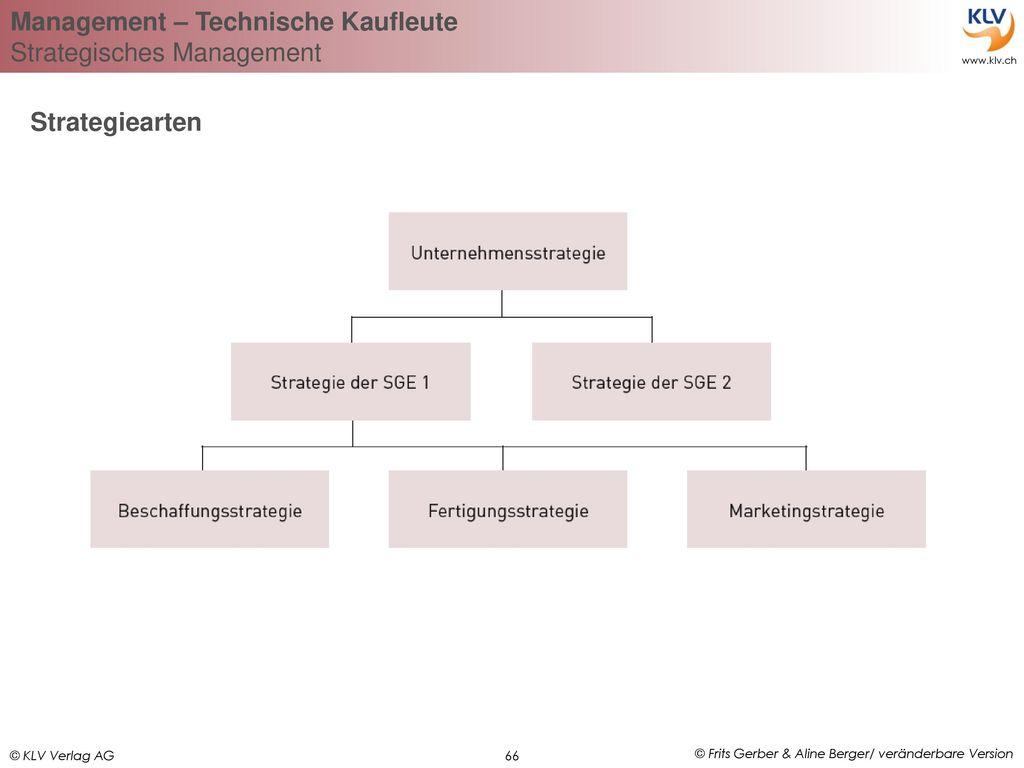 Strategiearten