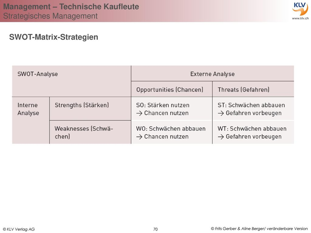 SWOT-Matrix-Strategien