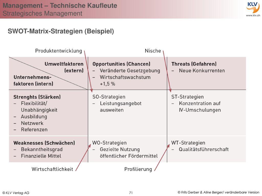 SWOT-Matrix-Strategien (Beispiel)