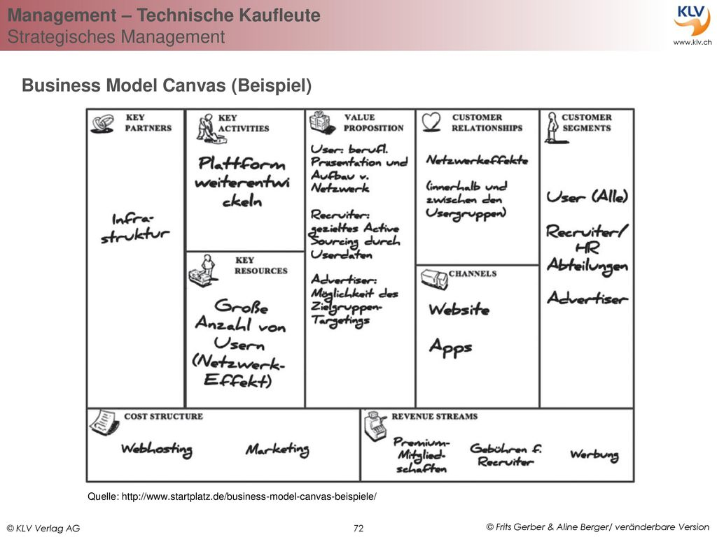 Business Model Canvas (Beispiel)