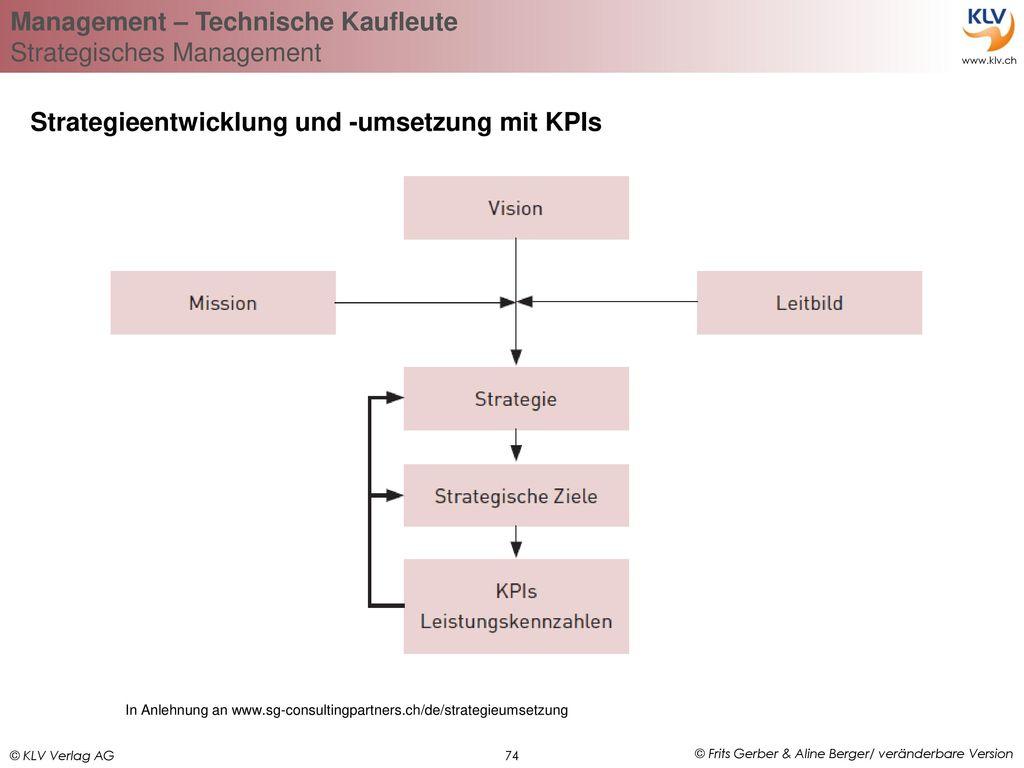 Strategieentwicklung und -umsetzung mit KPIs