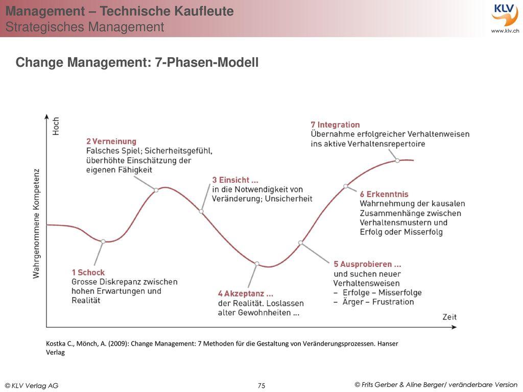 Change Management: 7-Phasen-Modell