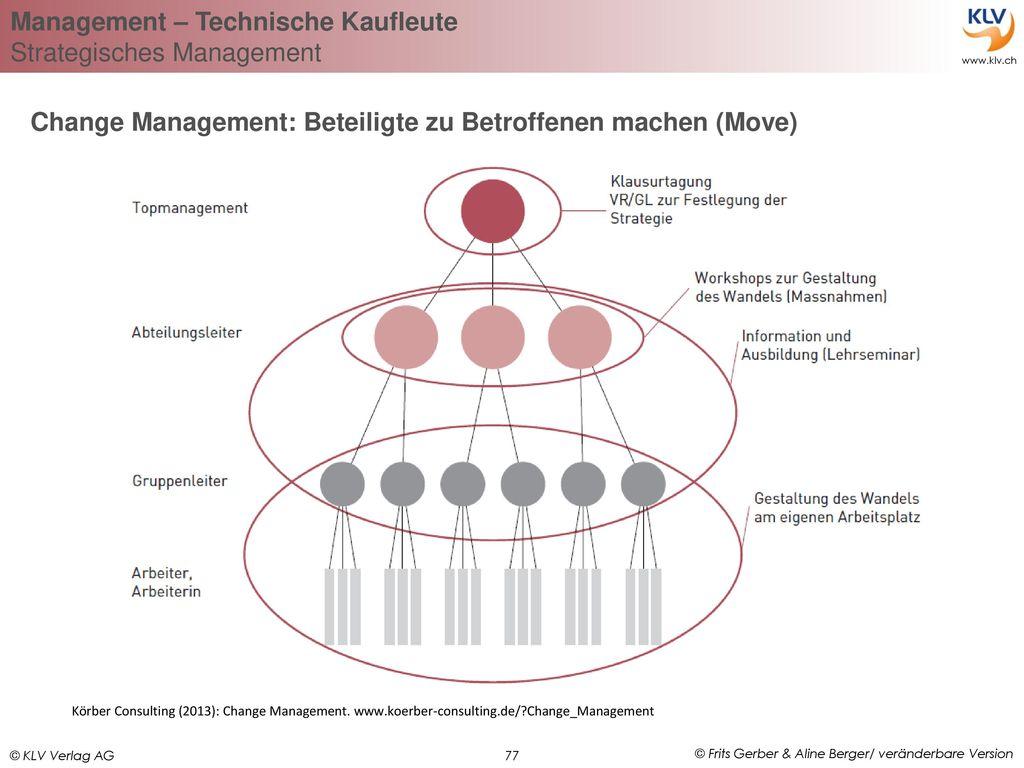 Change Management: Beteiligte zu Betroffenen machen (Move)