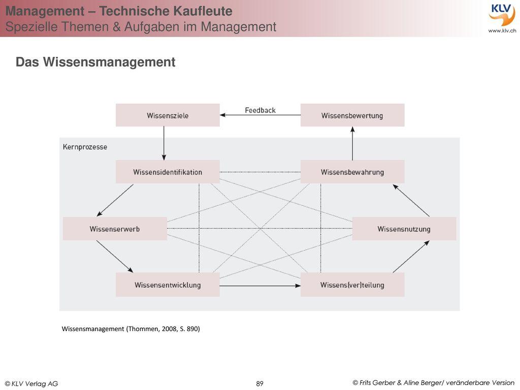Das Wissensmanagement
