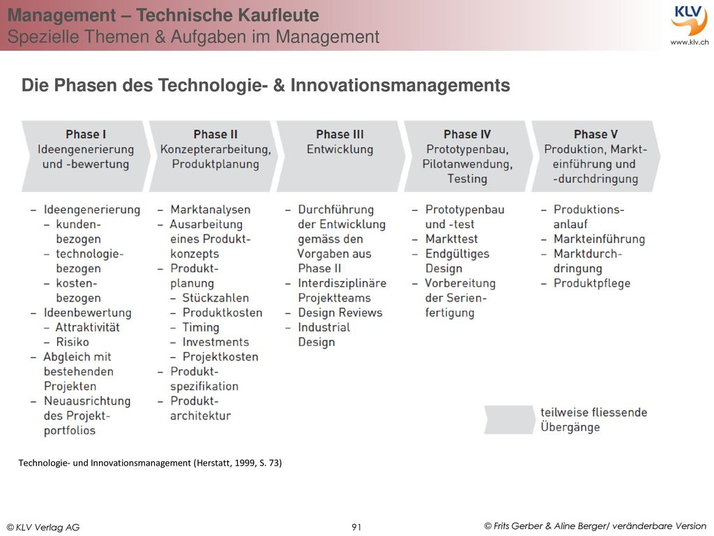 Die Phasen des Technologie- & Innovationsmanagements