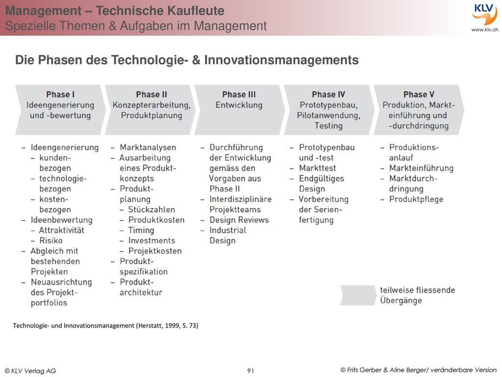 Die Phasen des Technologie- & Innovationsmanagements