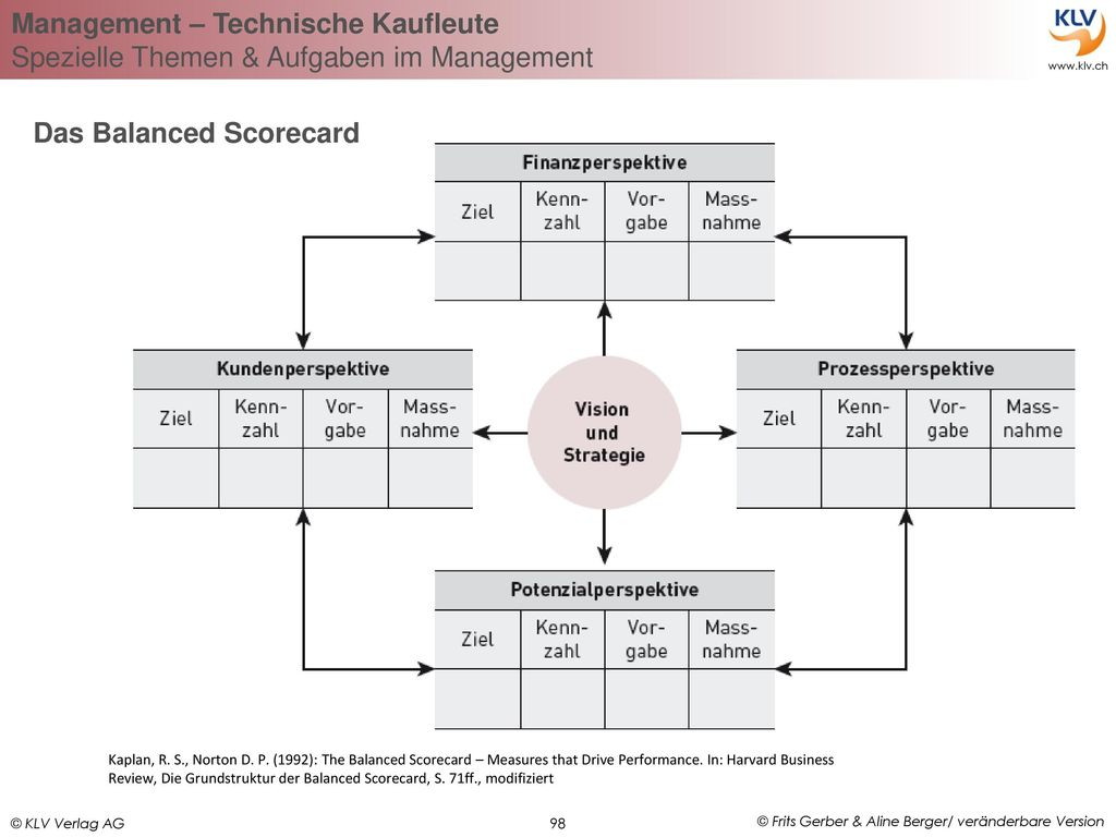 Das Balanced Scorecard