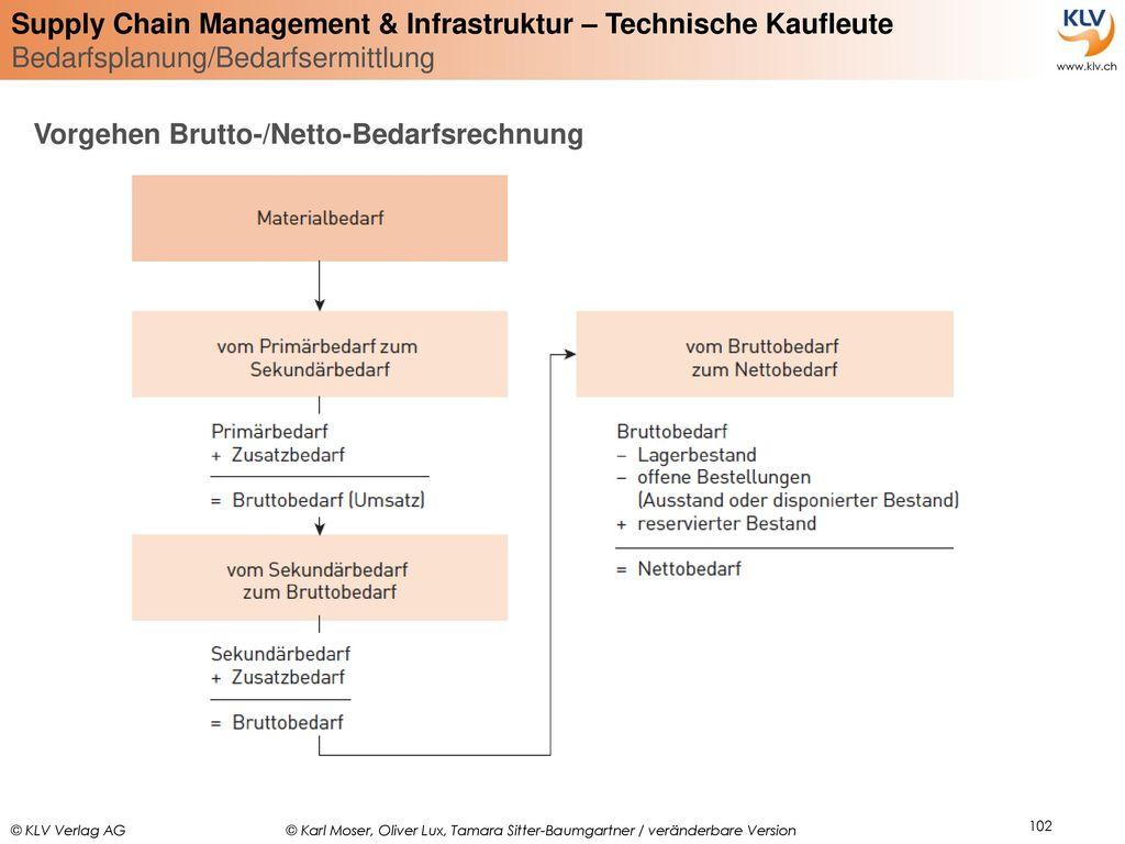 Vorgehen Brutto-/Netto-Bedarfsrechnung