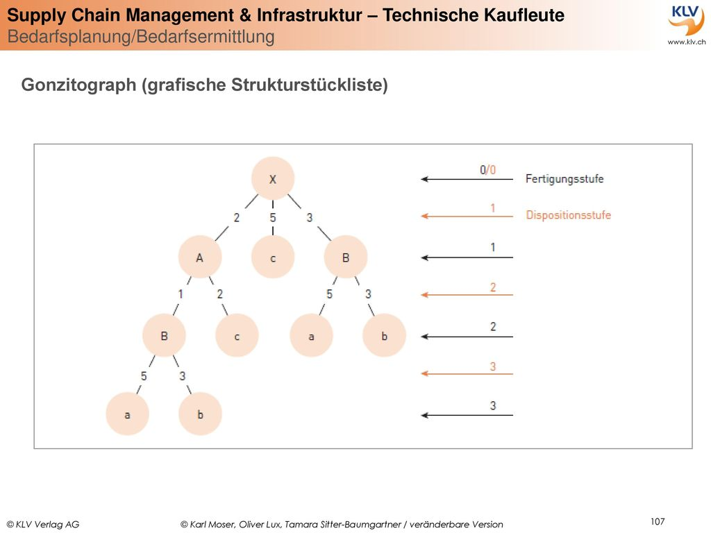 Gonzitograph (grafische Strukturstückliste)