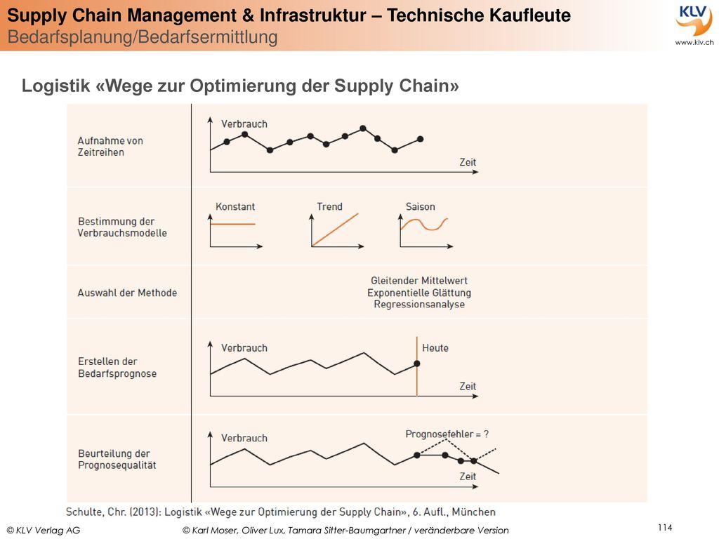 Logistik «Wege zur Optimierung der Supply Chain»