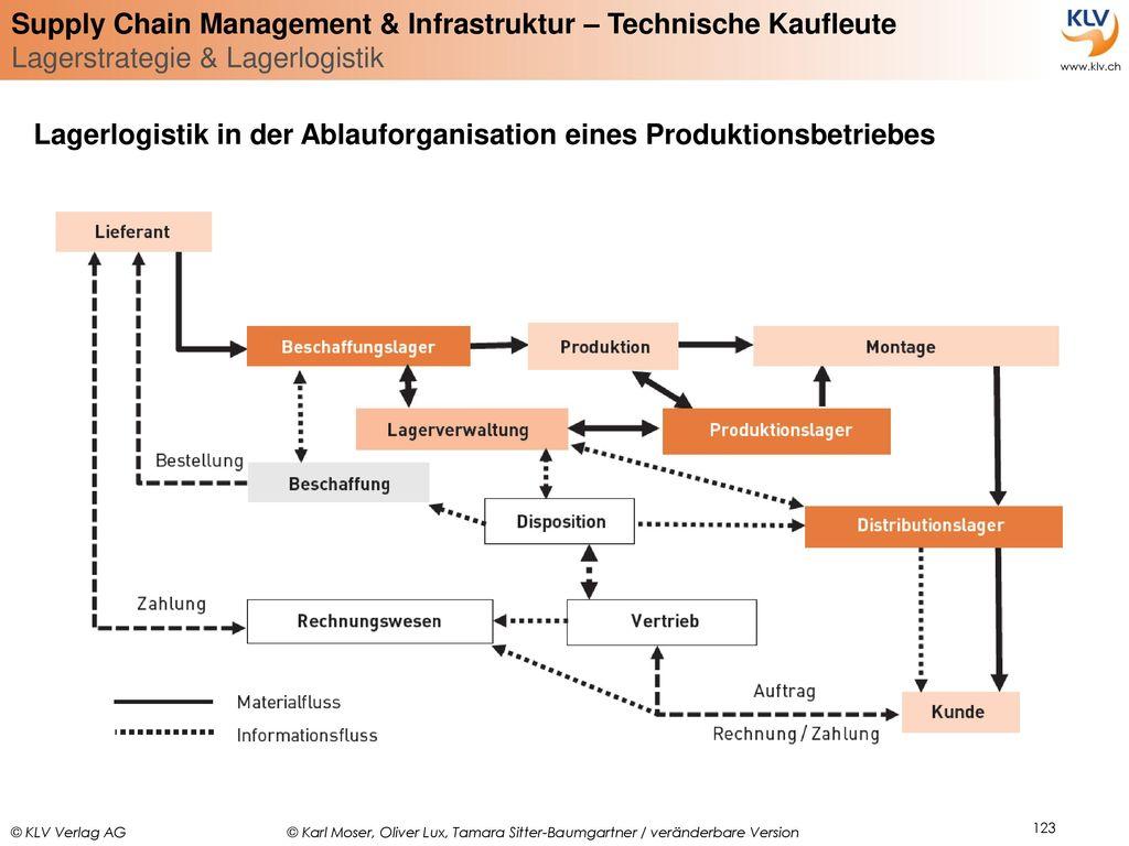 Lagerlogistik in der Ablauforganisation eines Produktionsbetriebes
