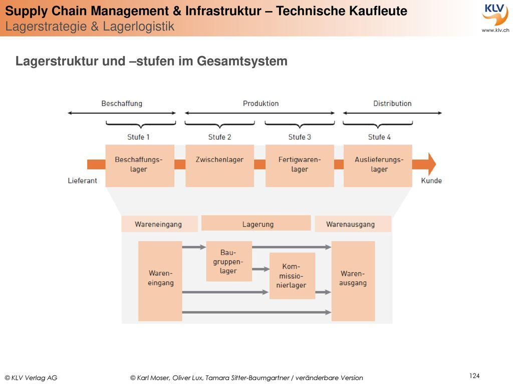 Lagerstruktur und –stufen im Gesamtsystem