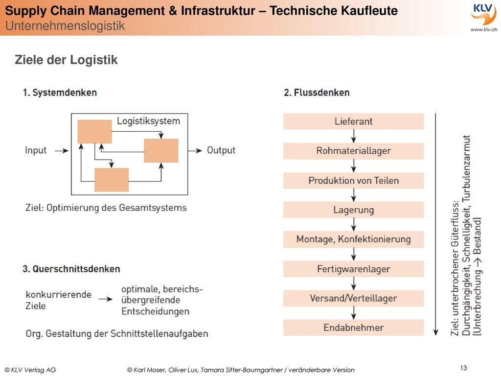 Ziele der Logistik
