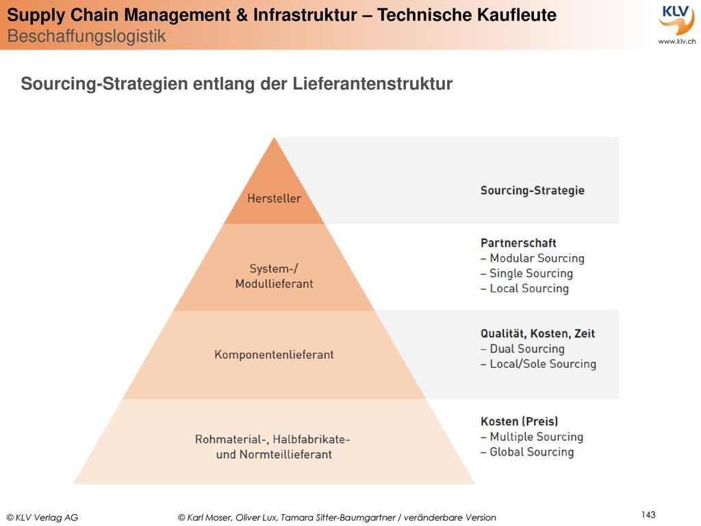 Sourcing-Strategien entlang der Lieferantenstruktur