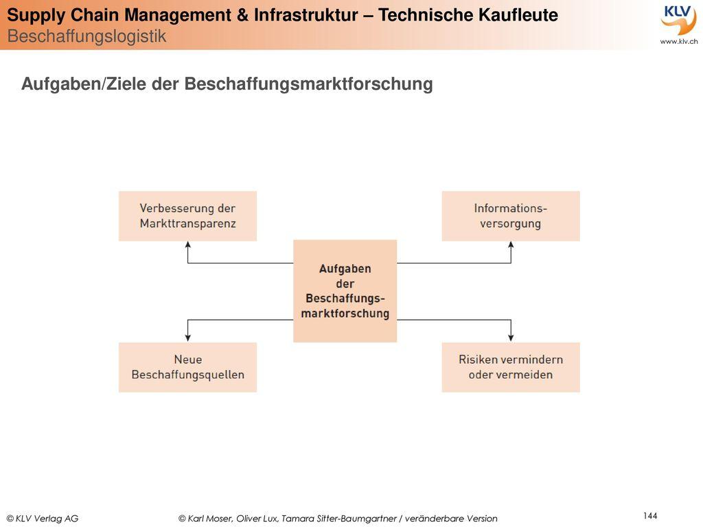 Aufgaben/Ziele der Beschaffungsmarktforschung