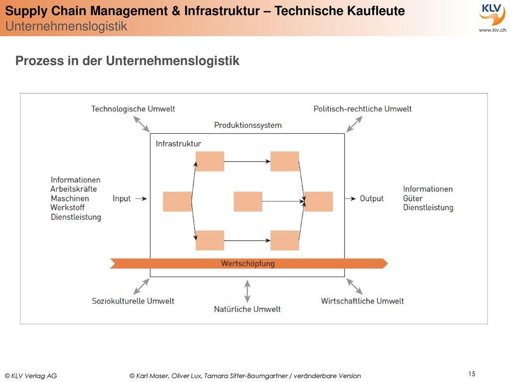 Prozess in der Unternehmenslogistik