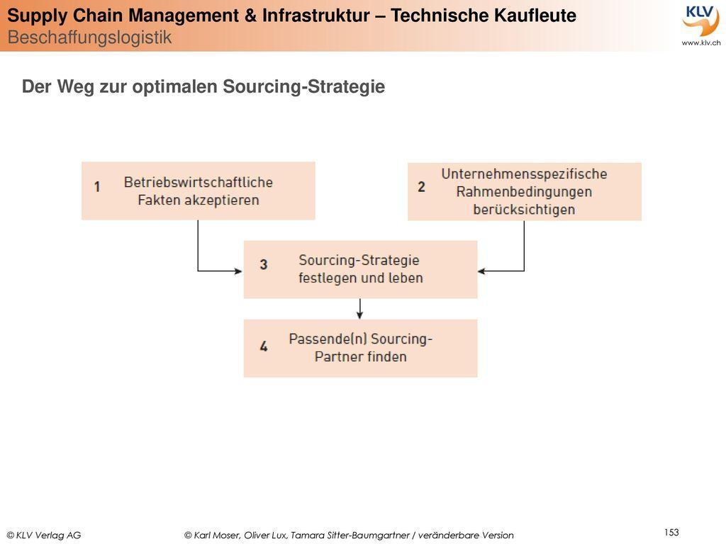 Der Weg zur optimalen Sourcing-Strategie