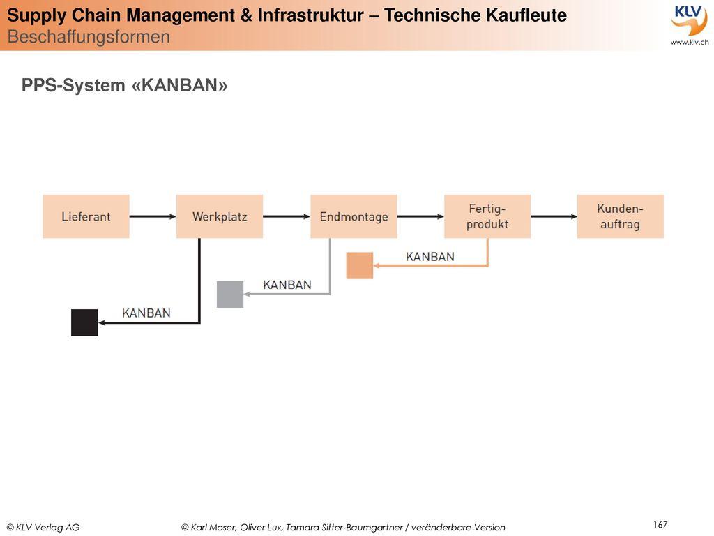 PPS-System «KANBAN»