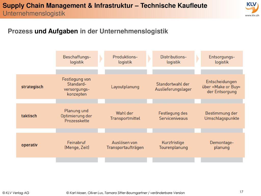 Prozess und Aufgaben in der Unternehmenslogistik