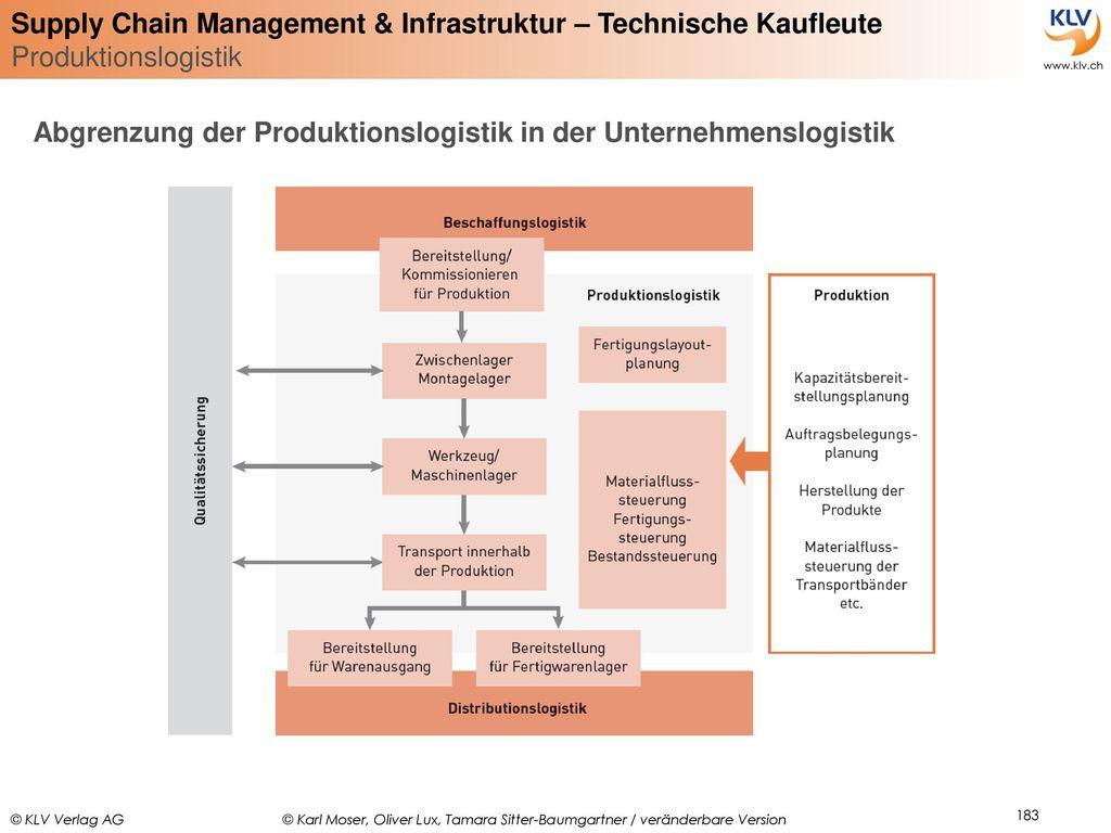 Abgrenzung der Produktionslogistik in der Unternehmenslogistik