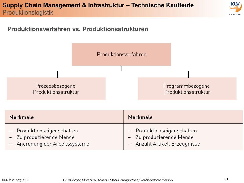 Produktionsverfahren vs. Produktionsstrukturen