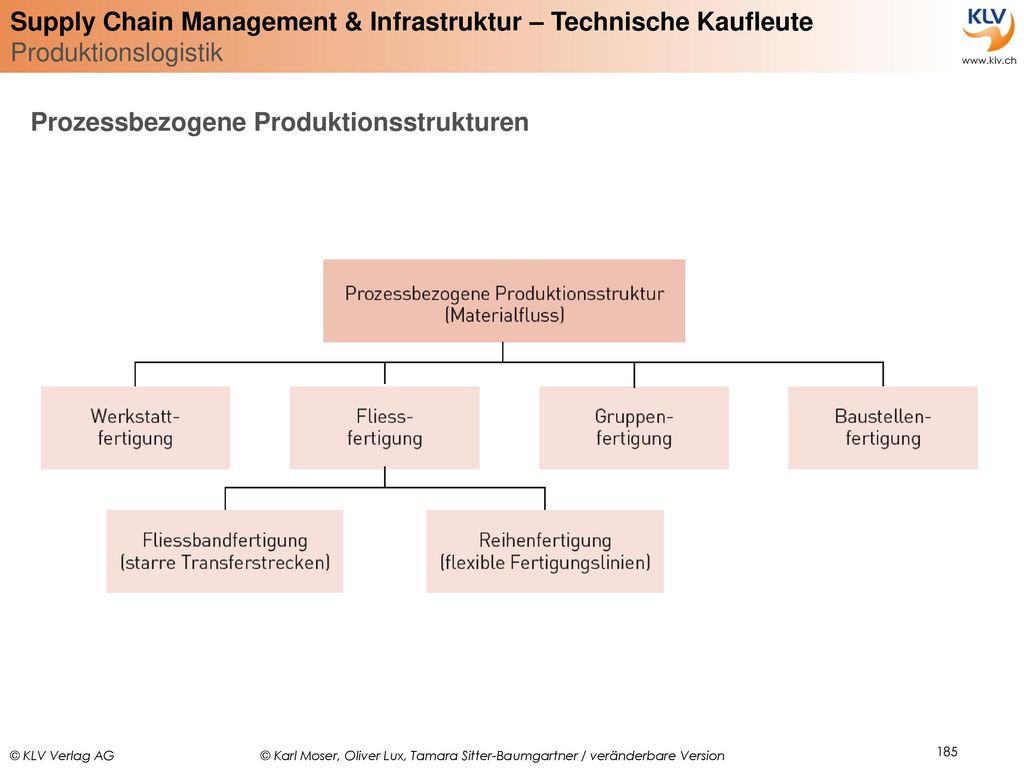 Prozessbezogene Produktionsstrukturen