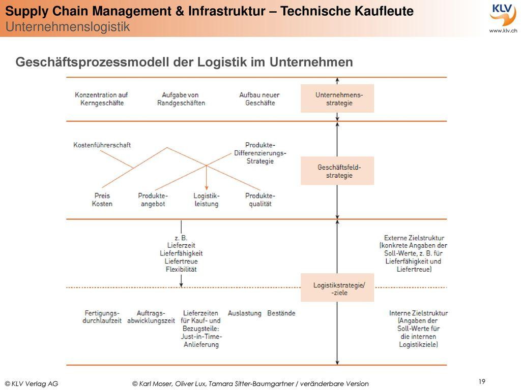 Geschäftsprozessmodell der Logistik im Unternehmen
