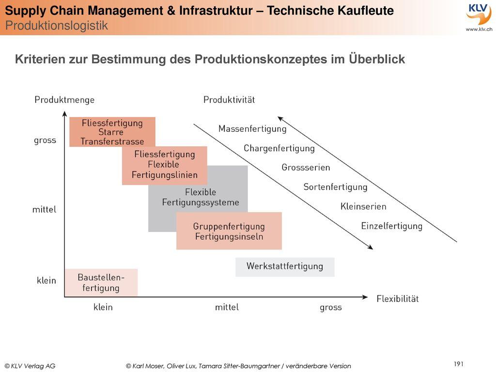 Kriterien zur Bestimmung des Produktionskonzeptes im Überblick