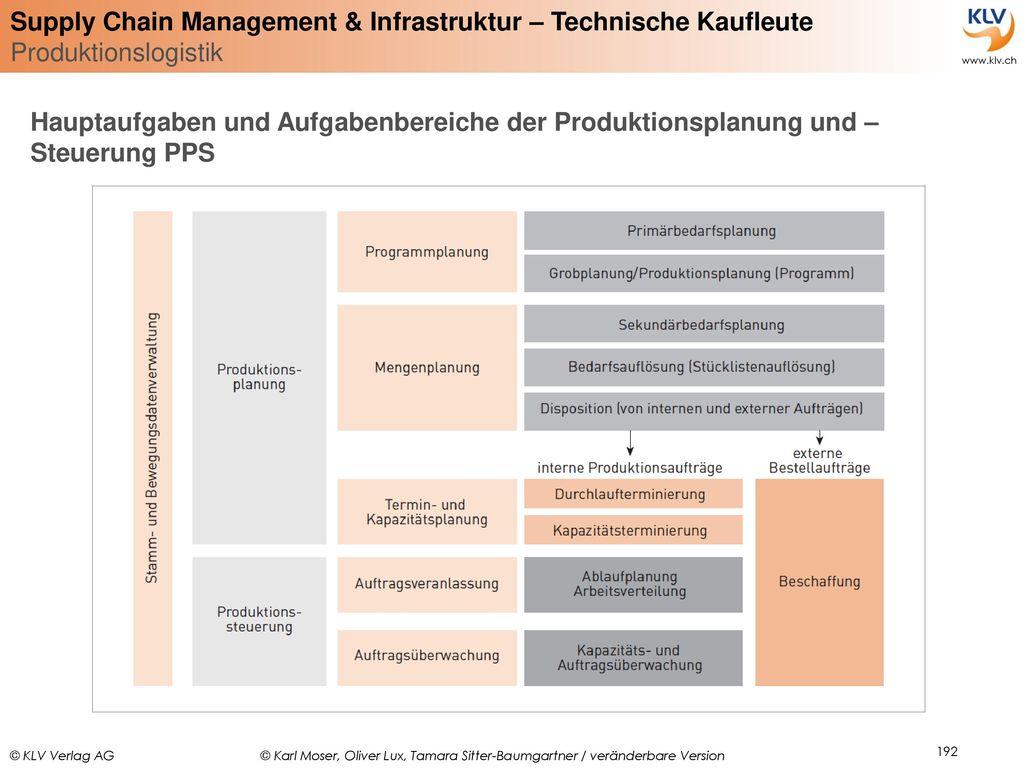 Hauptaufgaben und Aufgabenbereiche der Produktionsplanung und –Steuerung PPS