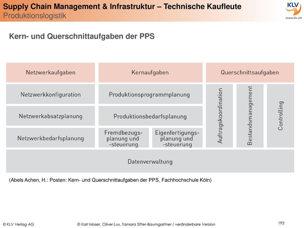 Kern- und Querschnittaufgaben der PPS
