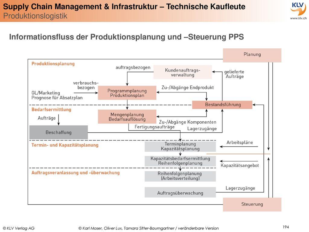 Informationsfluss der Produktionsplanung und –Steuerung PPS