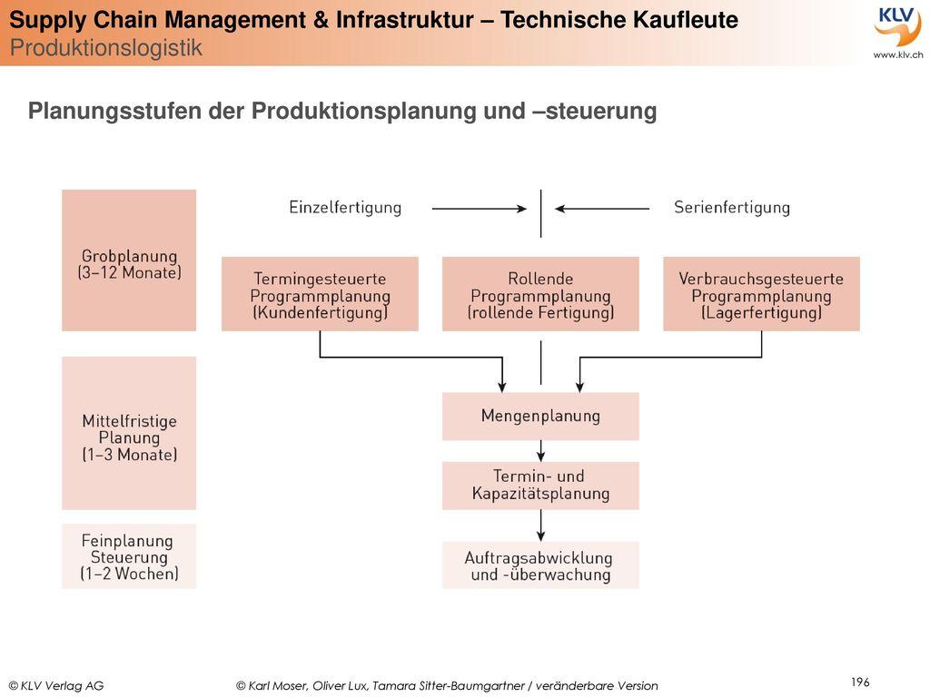 Planungsstufen der Produktionsplanung und –steuerung