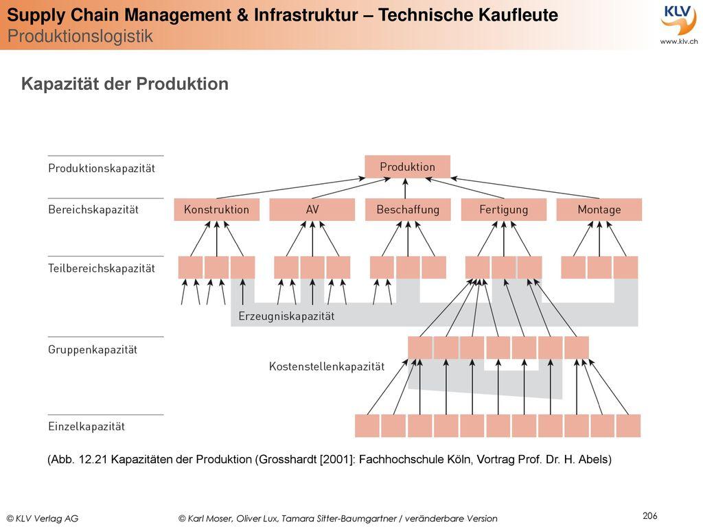 Kapazität der Produktion