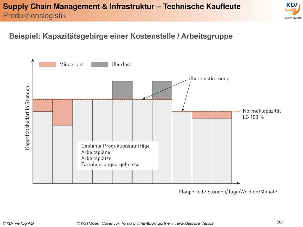Beispiel: Kapazitätsgebirge einer Kostenstelle / Arbeitsgruppe