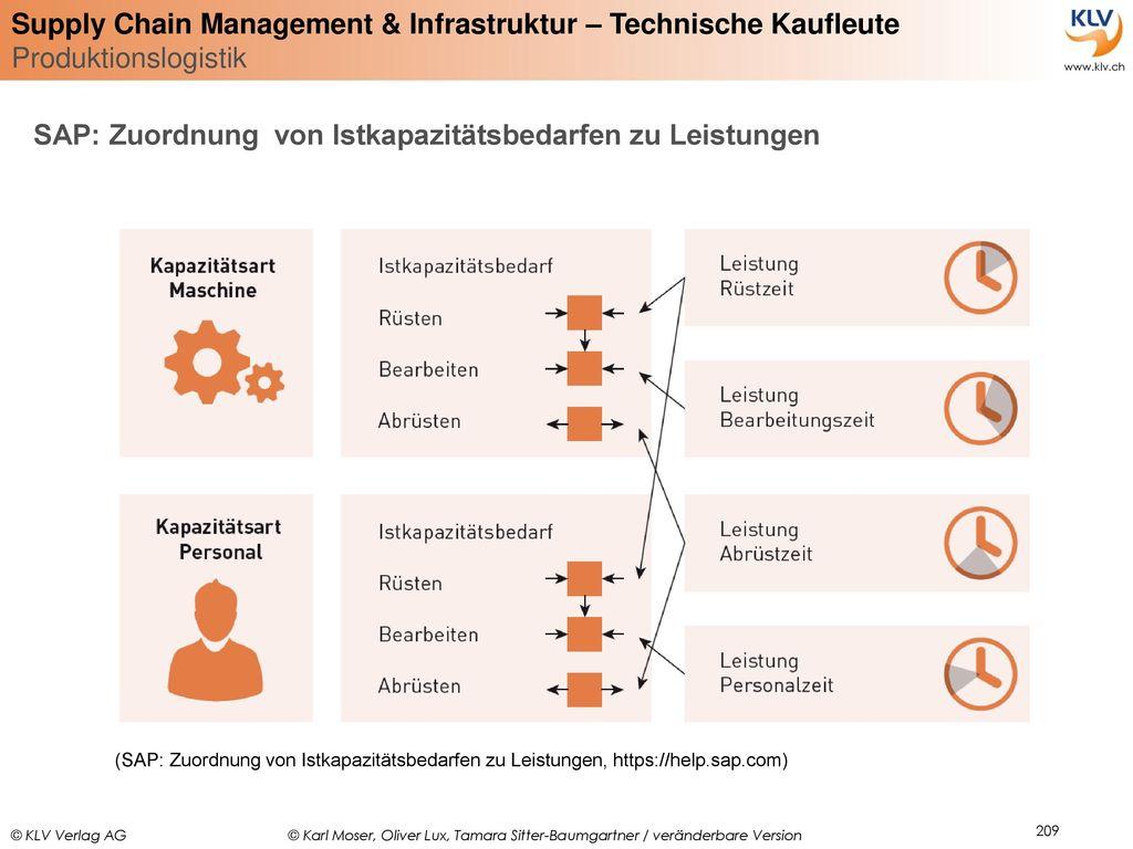 SAP: Zuordnung von Istkapazitätsbedarfen zu Leistungen