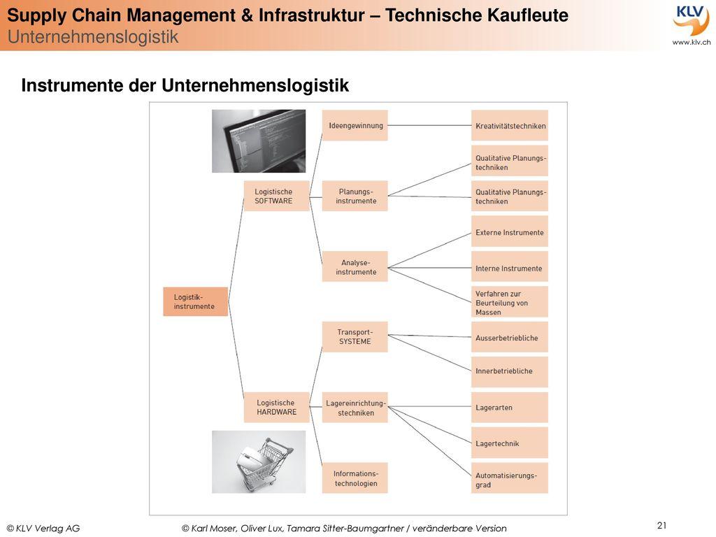 Instrumente der Unternehmenslogistik