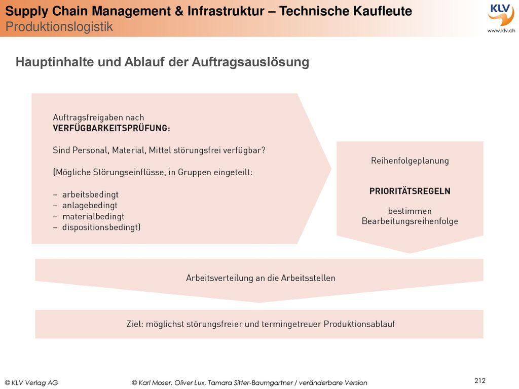 Hauptinhalte und Ablauf der Auftragsauslösung