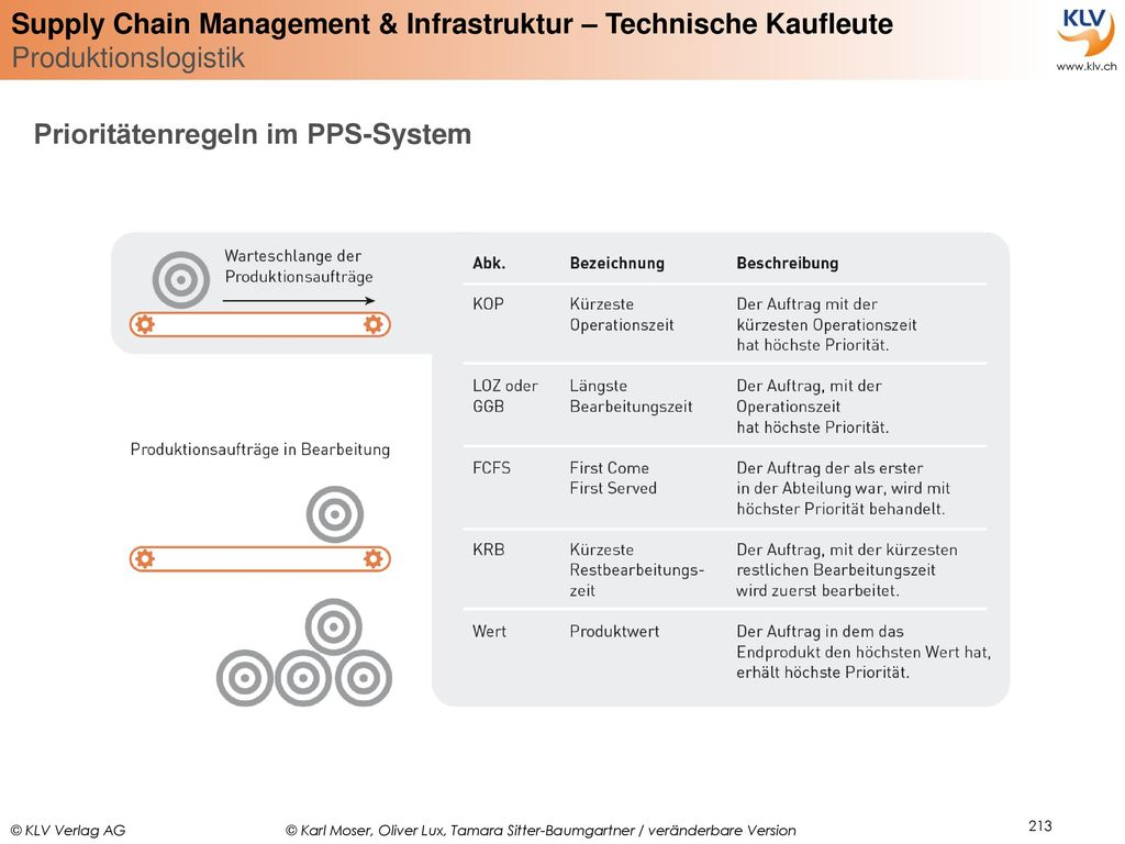 Prioritätenregeln im PPS-System